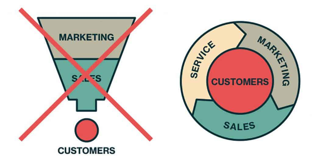 Sales Funnel or Sales Circle